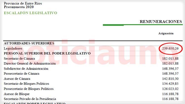 Asignación básica de los legisladores provinciales